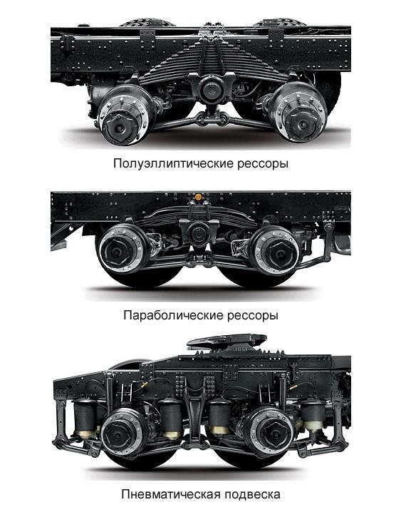 Типы подвесок грузового автомобиля IVECO Trakker