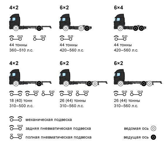 Варианты комплектации грузовых автомобилей Iveco Stralis