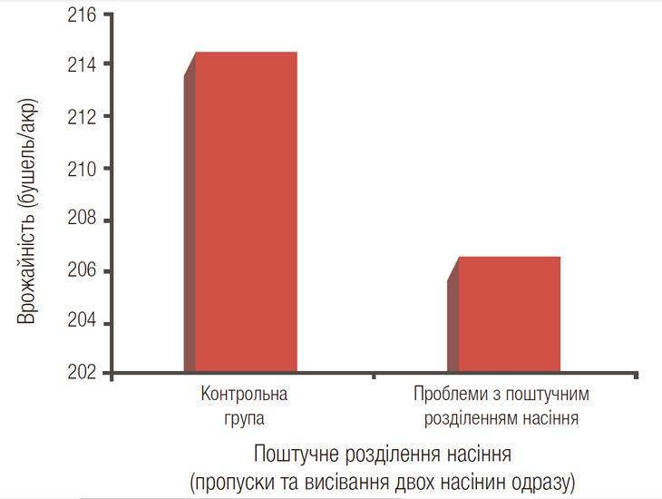 Дослідження двійників і пропусків