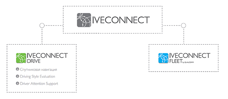 IVECONNECT схема