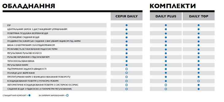 Таблица оборудования для Daily