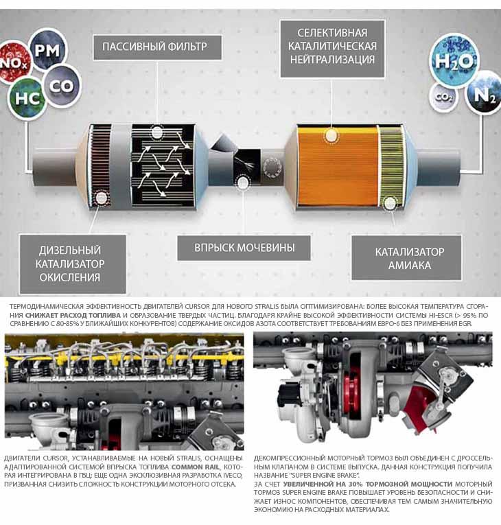 Система HI-eSCR