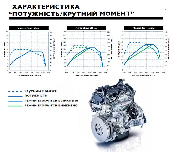 Характеристика Крутный момент/мощность