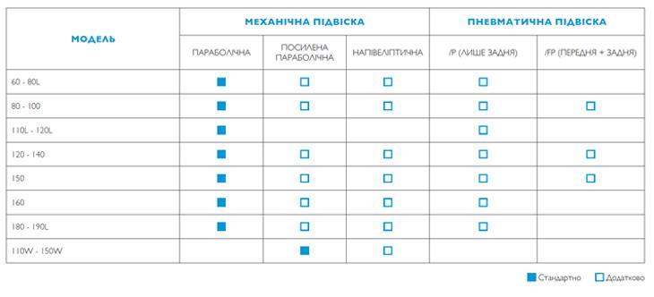 Таблица соответствия моделей и подвесок