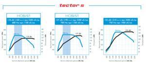 Двигатель Tector 5