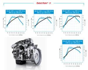 Двигатели Tector 7