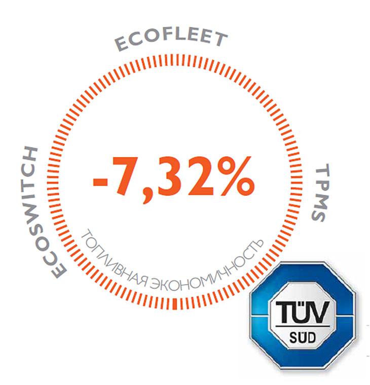Сниженный расход топлива на величину до 10%.