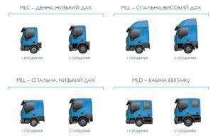 Виды кабин на грузовиках Eurocargo