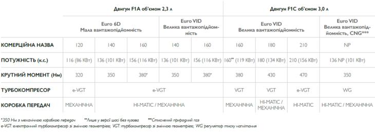 Характеристики двигателей IVECO Daily